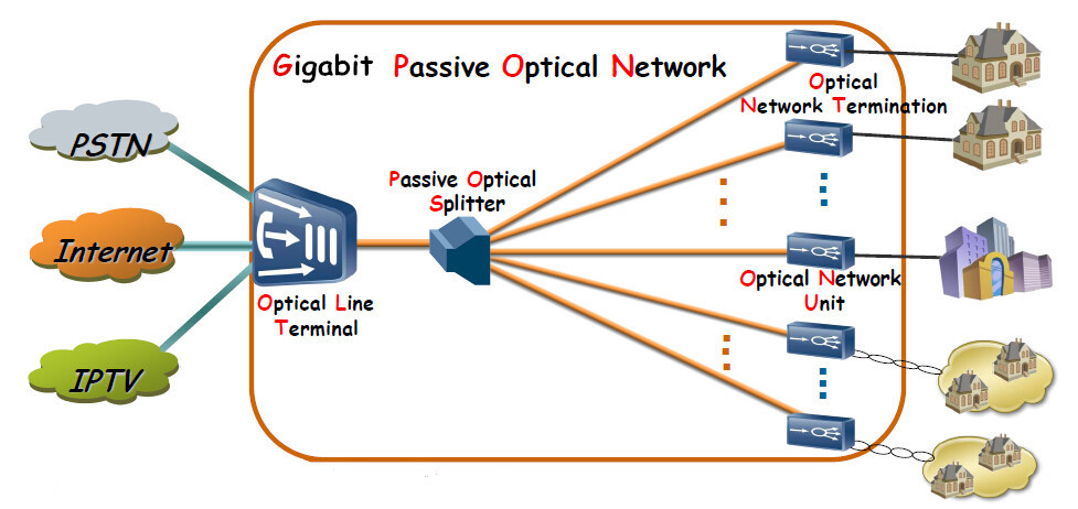 What is (Gigabit Passive Optical Networks) GPON? 2