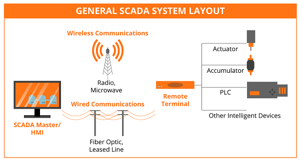 Understanding Fiber Optic Technology for SCADA 4